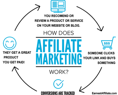 How Earnest Affiliate Marketing Works